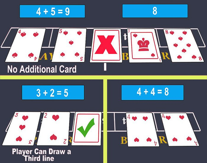 How to mplay Baccarat